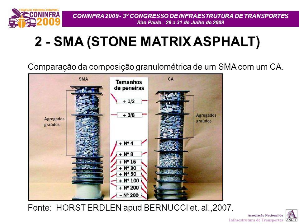 CONINFRA 2009 - 3º CONGRESSO DE INFRAESTRUTURA DE TRANSPORTES São Paulo - 29 a 31 de Julho de 2009 2 - SMA (STONE MATRIX ASPHALT) Comparação da compos