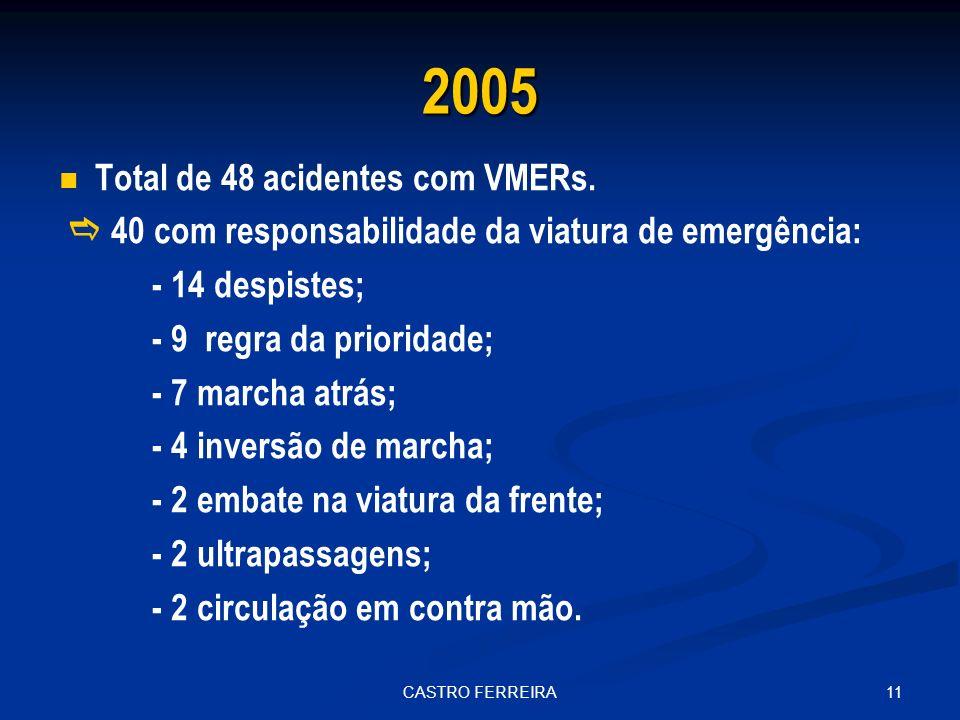 11CASTRO FERREIRA 2005 Total de 48 acidentes com VMERs.