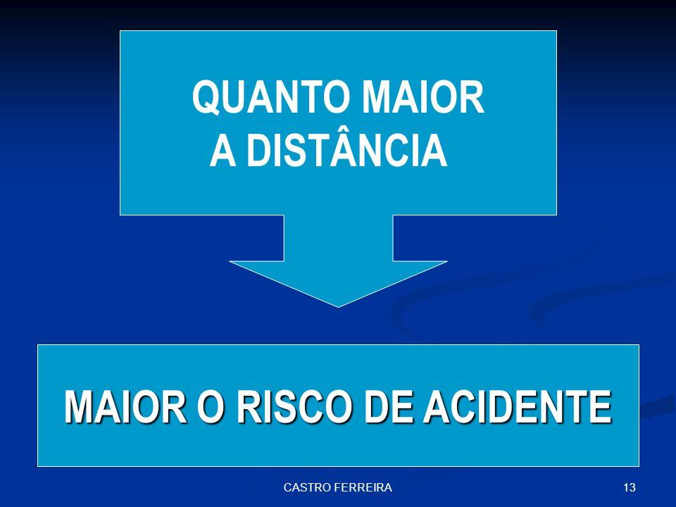 13CASTRO FERREIRA QUANTO MAIOR A DISTÂNCIA MAIOR O RISCO DE ACIDENTE