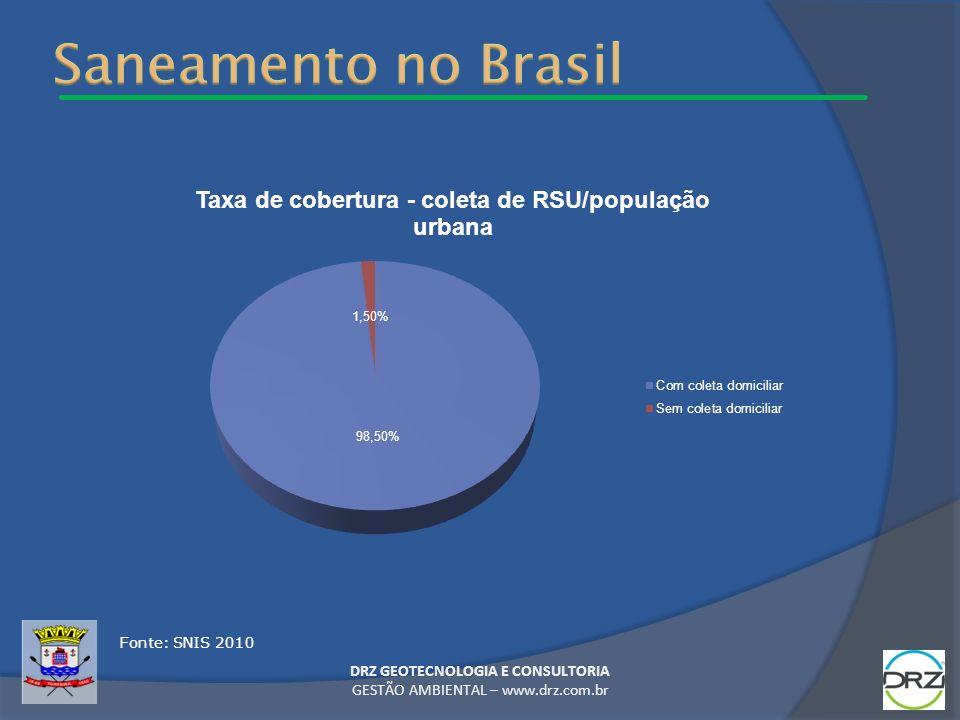DRZ GEOTECNOLOGIA E CONSULTORIA GESTÃO AMBIENTAL – www.drz.com.br Fonte: SNIS 2010 1,5% Sem coleta domiciliar