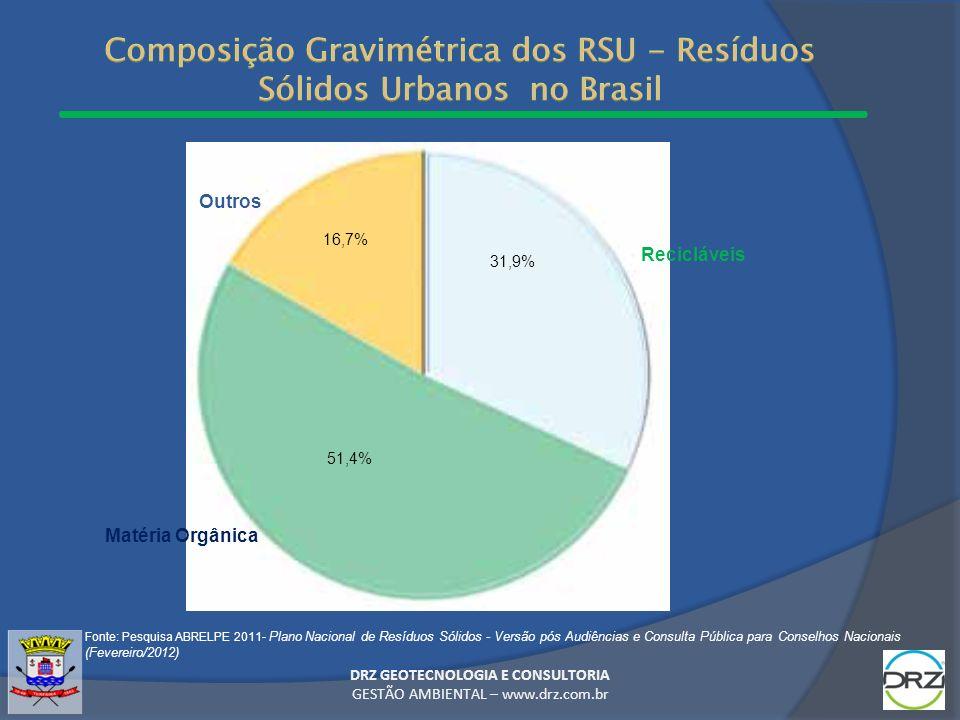 DRZ GEOTECNOLOGIA E CONSULTORIA GESTÃO AMBIENTAL – www.drz.com.br Fonte: Pesquisa ABRELPE 2011- Plano Nacional de Resíduos Sólidos - Versão pós Audiên