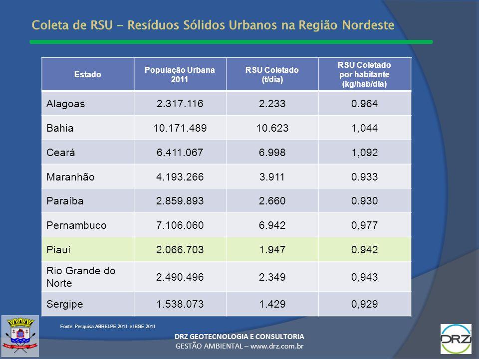 DRZ GEOTECNOLOGIA E CONSULTORIA GESTÃO AMBIENTAL – www.drz.com.br 7,0% 10,9% 82,1% Fonte: Pesquisa ABRELPE 2011 e IBGE 2011 Estado População Urbana 20