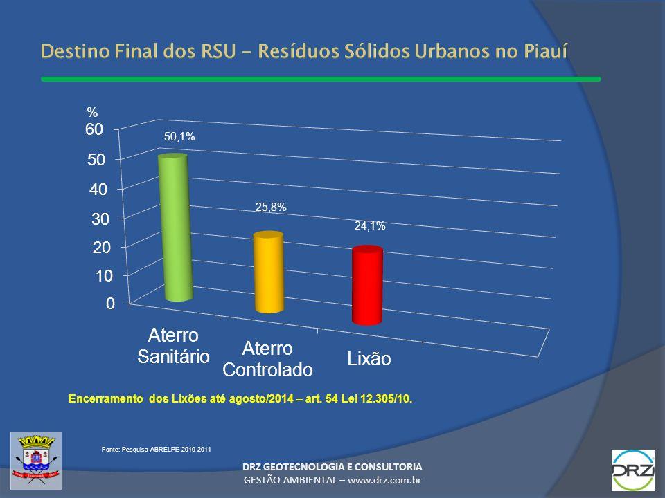 DRZ GEOTECNOLOGIA E CONSULTORIA GESTÃO AMBIENTAL – www.drz.com.br 50,1% 25,8% 24,1% Fonte: Pesquisa ABRELPE 2010-2011 % Encerramento dos Lixões até ag
