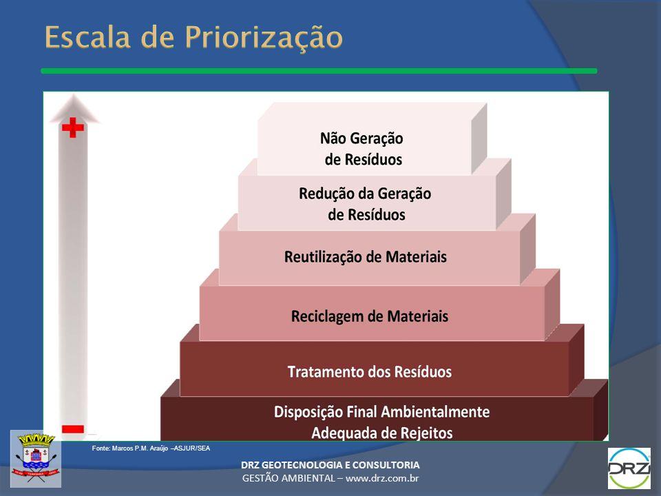 DRZ GEOTECNOLOGIA E CONSULTORIA GESTÃO AMBIENTAL – www.drz.com.br Fonte: Marcos P.M. Araújo –ASJUR/SEA