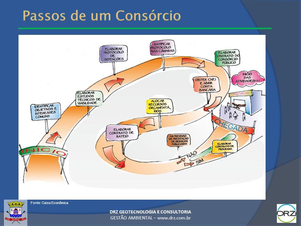 DRZ GEOTECNOLOGIA E CONSULTORIA GESTÃO AMBIENTAL – www.drz.com.br Fonte: Caixa Econômica