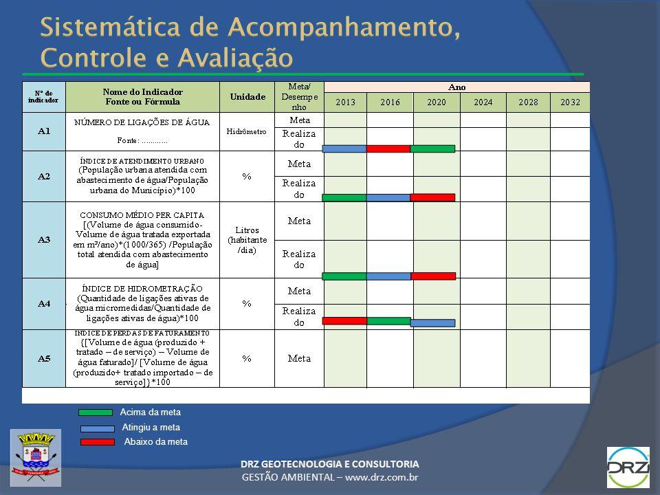 DRZ GEOTECNOLOGIA E CONSULTORIA GESTÃO AMBIENTAL – www.drz.com.br Acima da meta Atingiu a meta Abaixo da meta