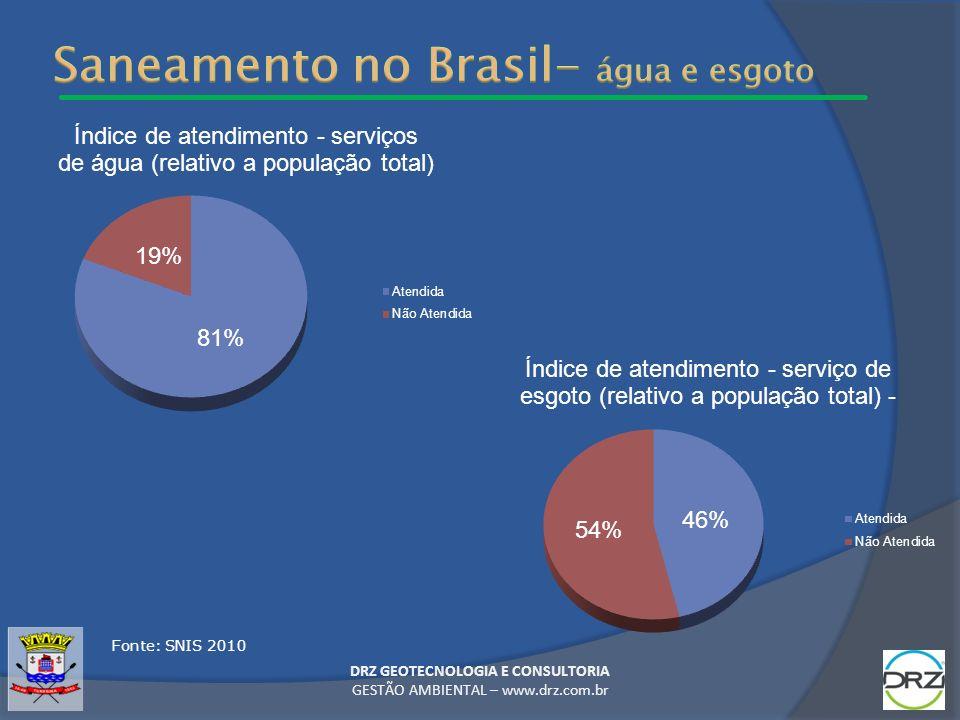DRZ GEOTECNOLOGIA E CONSULTORIA GESTÃO AMBIENTAL – www.drz.com.br Fonte: SNIS 2010