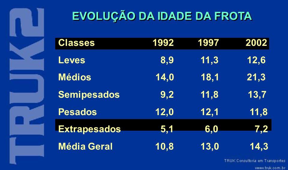EVOLUÇÃO DA IDADE DA FROTA Classes 1992 1997 2002 Leves 8,9 11,3 12,6 Médios 14,0 18,1 21,3 Semipesados 9,2 11,8 13,7 Pesados 12,0 12,1 11,8 Extrapesa