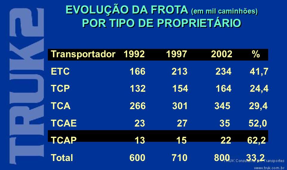 EVOLUÇÃO DA FROTA (em mil caminhões) POR TIPO DE PROPRIETÁRIO Transportador 1992 1997 2002% ETC 166 213 234 41,7 TCP 132 154 164 24,4 TCA 266 301 345