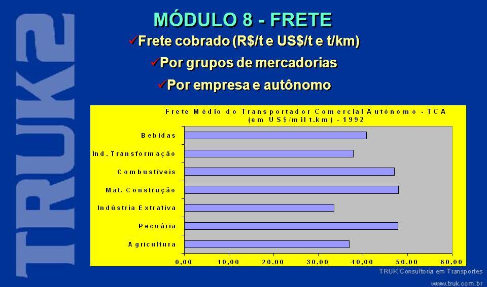 MÓDULO 8 - FRETE Frete cobrado (R$/t e US$/t e t/km) Por grupos de mercadorias Por empresa e autônomo Frete cobrado (R$/t e US$/t e t/km) Por grupos d