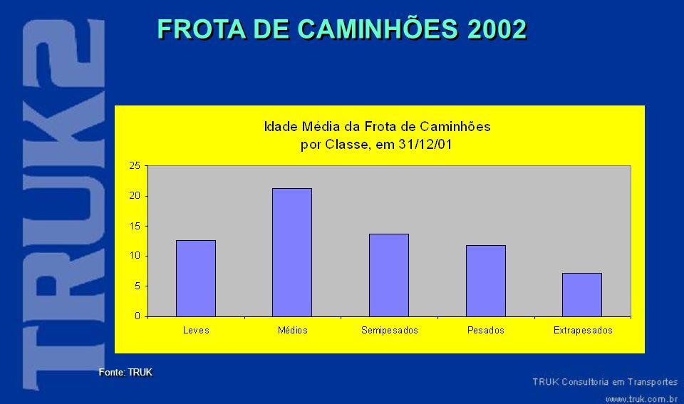 Fonte: TRUK FROTA DE CAMINHÕES 2002