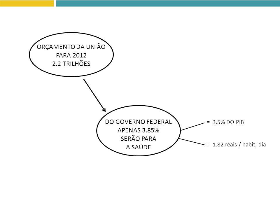 ORÇAMENTO DA UNIÃO PARA 2012 2.2 TRILHÕES DO GOVERNO FEDERAL APENAS 3.85% SERÃO PARA A SAÚDE = 3.5% DO PIB = 1.82 reais / habit, dia