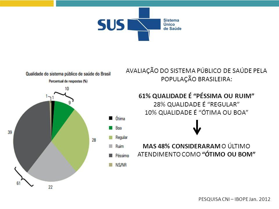 PESQUISA CNI – IBOPE Jan. 2012 AVALIAÇÃO DO SISTEMA PÚBLICO DE SAÚDE PELA POPULAÇÃO BRASILEIRA: 61% QUALIDADE É PÉSSIMA OU RUIM 28% QUALIDADE É REGULA
