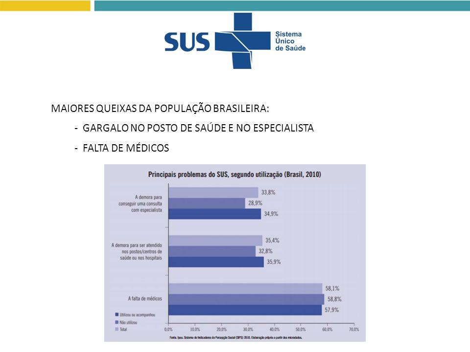 MAIORES QUEIXAS DA POPULAÇÃO BRASILEIRA: - GARGALO NO POSTO DE SAÚDE E NO ESPECIALISTA - FALTA DE MÉDICOS