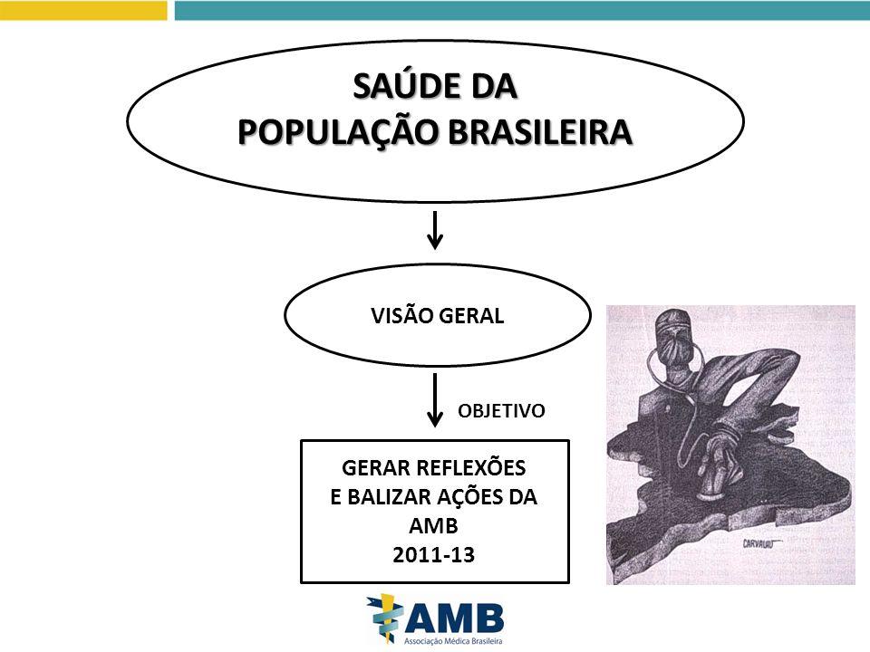 SAÚDE DA POPULAÇÃO BRASILEIRA SAÚDE DA POPULAÇÃO BRASILEIRA Brasileira VISÃO GERAL GERAR REFLEXÕES E BALIZAR AÇÕES DA AMB 2011-13 OBJETIVO