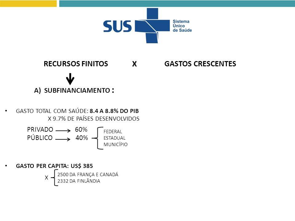 GASTO TOTAL COM SAÚDE: 8.4 A 8.8% DO PIB X 9.7% DE PAÍSES DESENVOLVIDOS GASTO PER CAPITA: US$ 385 PRIVADO 60% PÚBLICO 40% FEDERAL ESTADUAL MUNICÍPIO 2