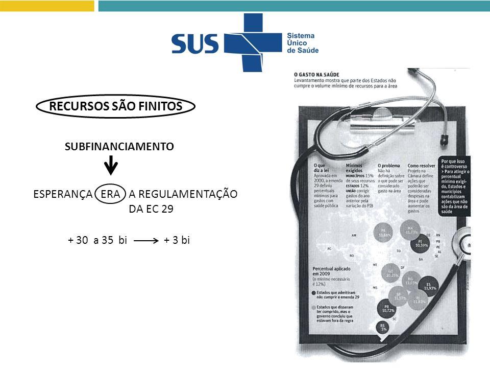 + 30 a 35 bi + 3 bi ESPERANÇA ERA A REGULAMENTAÇÃO DA EC 29 RECURSOS SÃO FINITOS SUBFINANCIAMENTO