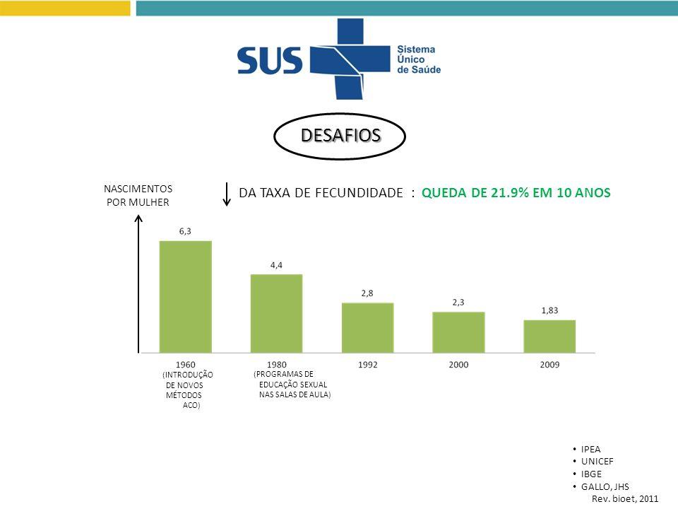DESAFIOS DA TAXA DE FECUNDIDADE : QUEDA DE 21.9% EM 10 ANOS IPEA UNICEF IBGE GALLO, JHS Rev. bioet, 2011 NASCIMENTOS POR MULHER (INTRODUÇÃO DE NOVOS M