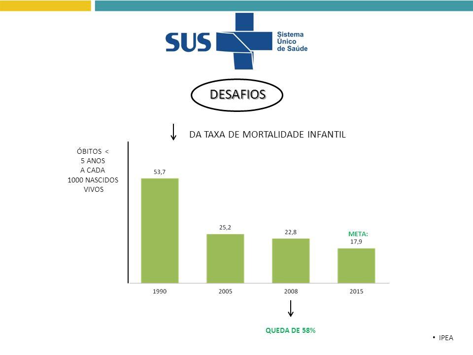 DA TAXA DE MORTALIDADE INFANTIL IPEA META: QUEDA DE 58% ÓBITOS < 5 ANOS A CADA 1000 NASCIDOS VIVOS DESAFIOS