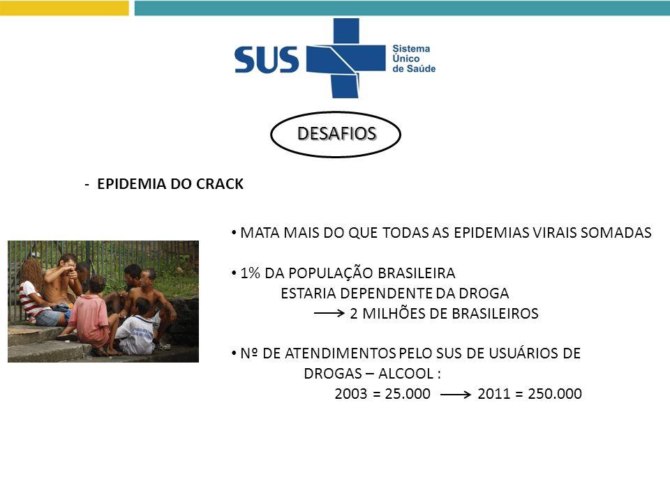 MATA MAIS DO QUE TODAS AS EPIDEMIAS VIRAIS SOMADAS 1% DA POPULAÇÃO BRASILEIRA ESTARIA DEPENDENTE DA DROGA 2 MILHÕES DE BRASILEIROS Nº DE ATENDIMENTOS