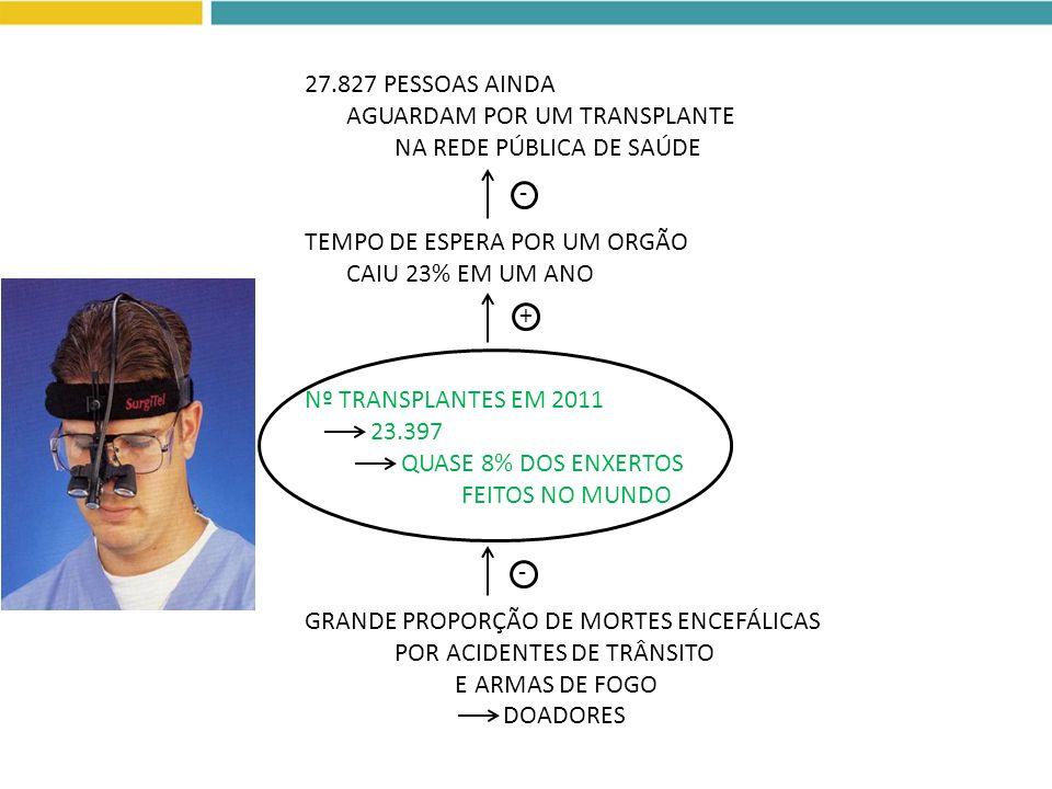 27.827 PESSOAS AINDA AGUARDAM POR UM TRANSPLANTE NA REDE PÚBLICA DE SAÚDE TEMPO DE ESPERA POR UM ORGÃO CAIU 23% EM UM ANO Nº TRANSPLANTES EM 2011 23.3