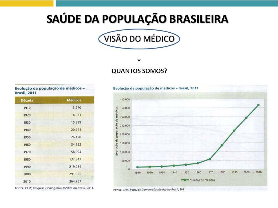 VISÃO DO MÉDICO SAÚDE DA POPULAÇÃO BRASILEIRA QUANTOS SOMOS?