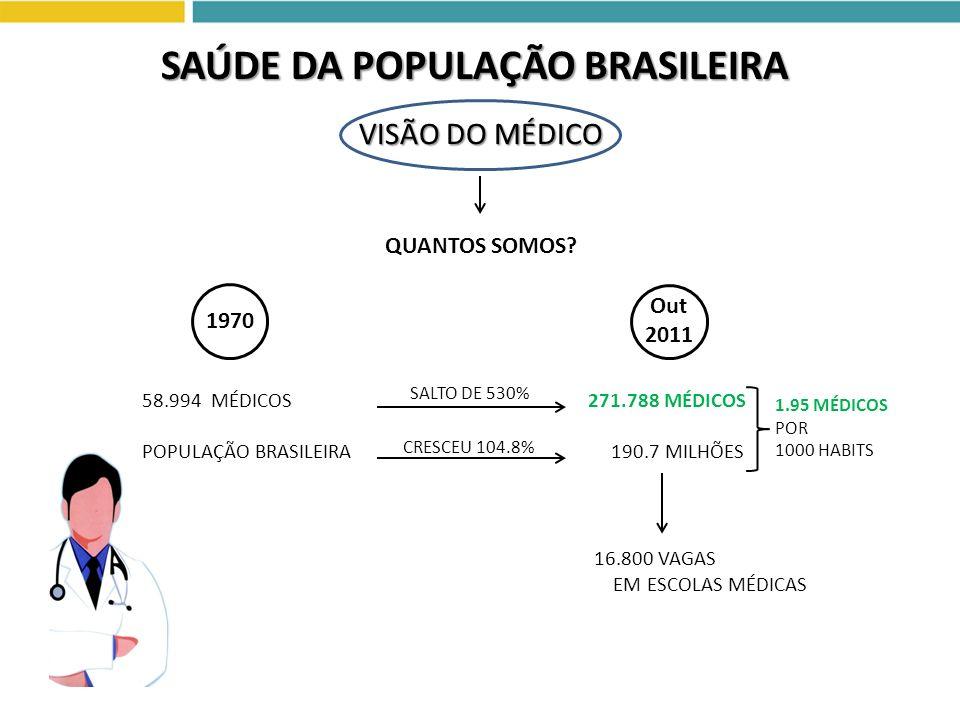 VISÃO DO MÉDICO SAÚDE DA POPULAÇÃO BRASILEIRA QUANTOS SOMOS? 16.800 VAGAS EM ESCOLAS MÉDICAS 1.95 MÉDICOS POR 1000 HABITS Out 2011 1970 SALTO DE 530%