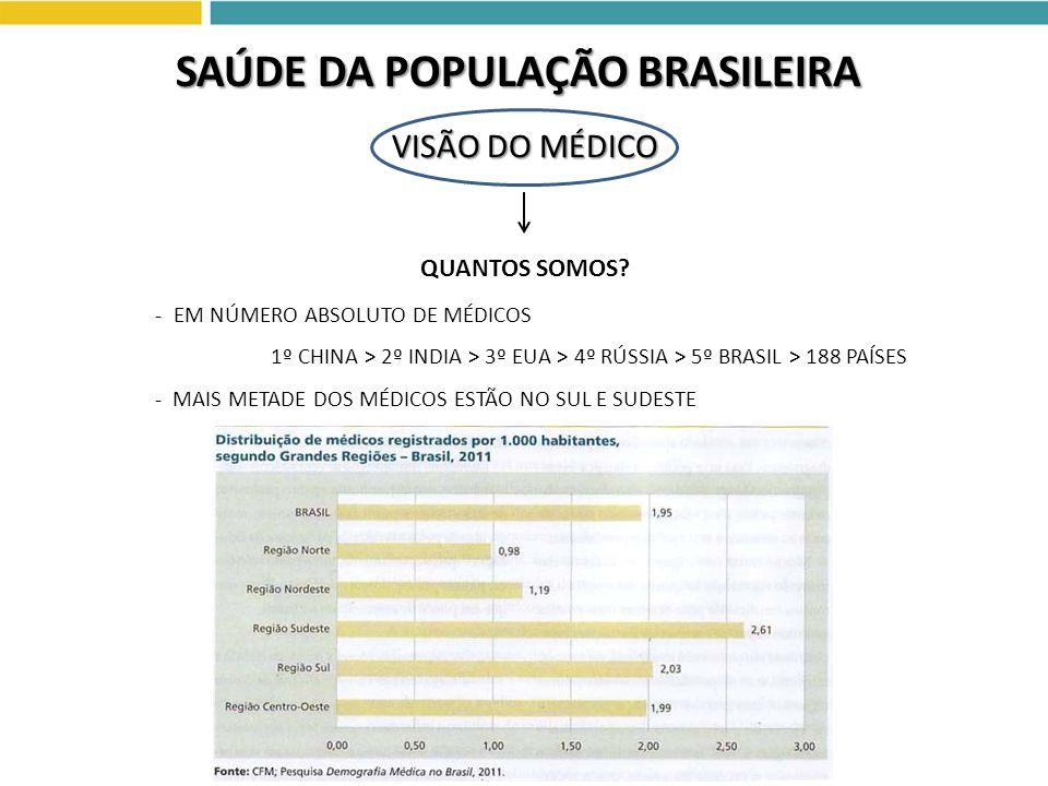 VISÃO DO MÉDICO SAÚDE DA POPULAÇÃO BRASILEIRA QUANTOS SOMOS? - EM NÚMERO ABSOLUTO DE MÉDICOS 1º CHINA > 2º INDIA > 3º EUA > 4º RÚSSIA > 5º BRASIL > 18