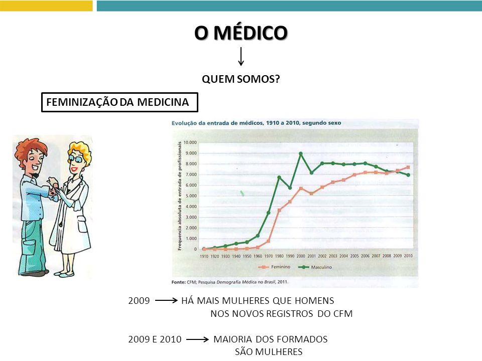 O MÉDICO QUEM SOMOS? FEMINIZAÇÃO DA MEDICINA 2009 HÁ MAIS MULHERES QUE HOMENS NOS NOVOS REGISTROS DO CFM 2009 E 2010 MAIORIA DOS FORMADOS SÃO MULHERES