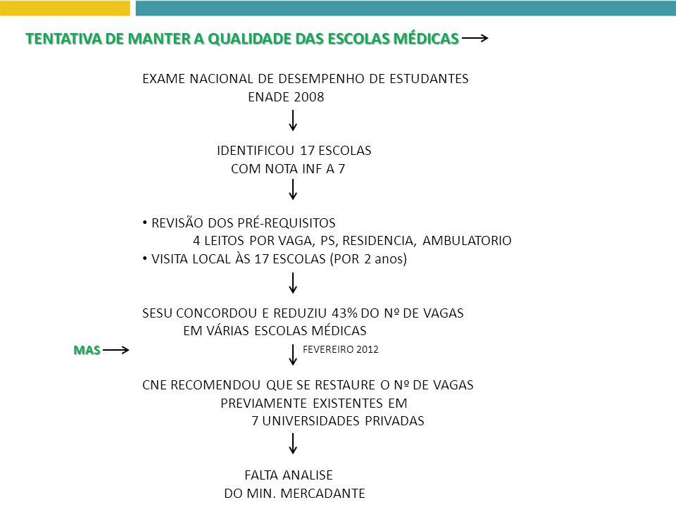 EXAME NACIONAL DE DESEMPENHO DE ESTUDANTES ENADE 2008 IDENTIFICOU 17 ESCOLAS COM NOTA INF A 7 REVISÃO DOS PRÉ-REQUISITOS 4 LEITOS POR VAGA, PS, RESIDE