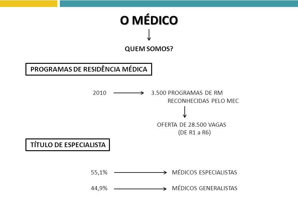 O MÉDICO PROGRAMAS DE RESIDÊNCIA MÉDICA 2010 3.500 PROGRAMAS DE RM QUEM SOMOS? RECONHECIDAS PELO MEC OFERTA DE 28.500 VAGAS (DE R1 a R6) TÍTULO DE ESP