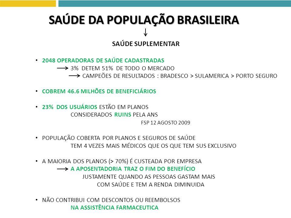 2048 OPERADORAS DE SAÚDE CADASTRADAS 3% DETEM 51% DE TODO O MERCADO CAMPEÕES DE RESULTADOS : BRADESCO > SULAMERICA > PORTO SEGURO COBREM 46.6 MILHÕES