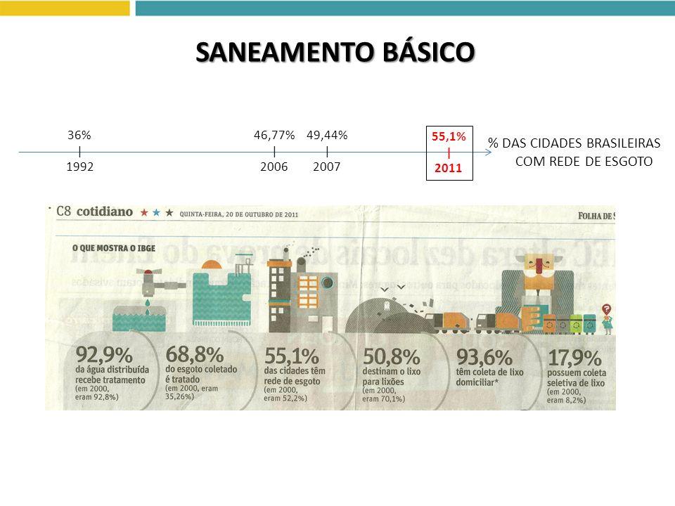 SANEAMENTO BÁSICO 36%   1992 46,77%   2006 49,44%   2007 55,1%   2011 % DAS CIDADES BRASILEIRAS COM REDE DE ESGOTO