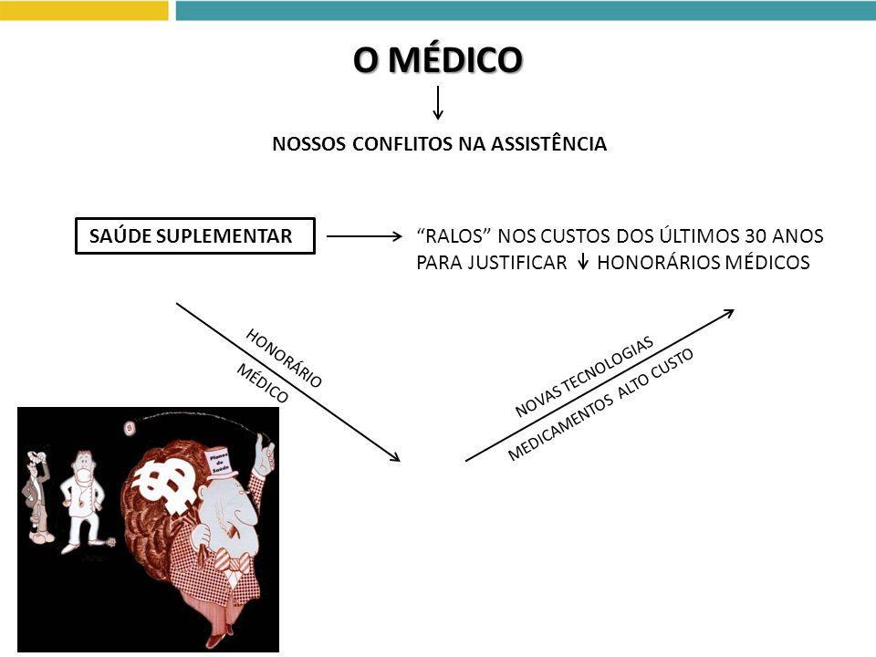 RALOS NOS CUSTOS DOS ÚLTIMOS 30 ANOS PARA JUSTIFICAR HONORÁRIOS MÉDICOS O MÉDICO NOSSOS CONFLITOS NA ASSISTÊNCIA SAÚDE SUPLEMENTAR HONORÁRIO MÉDICO NO