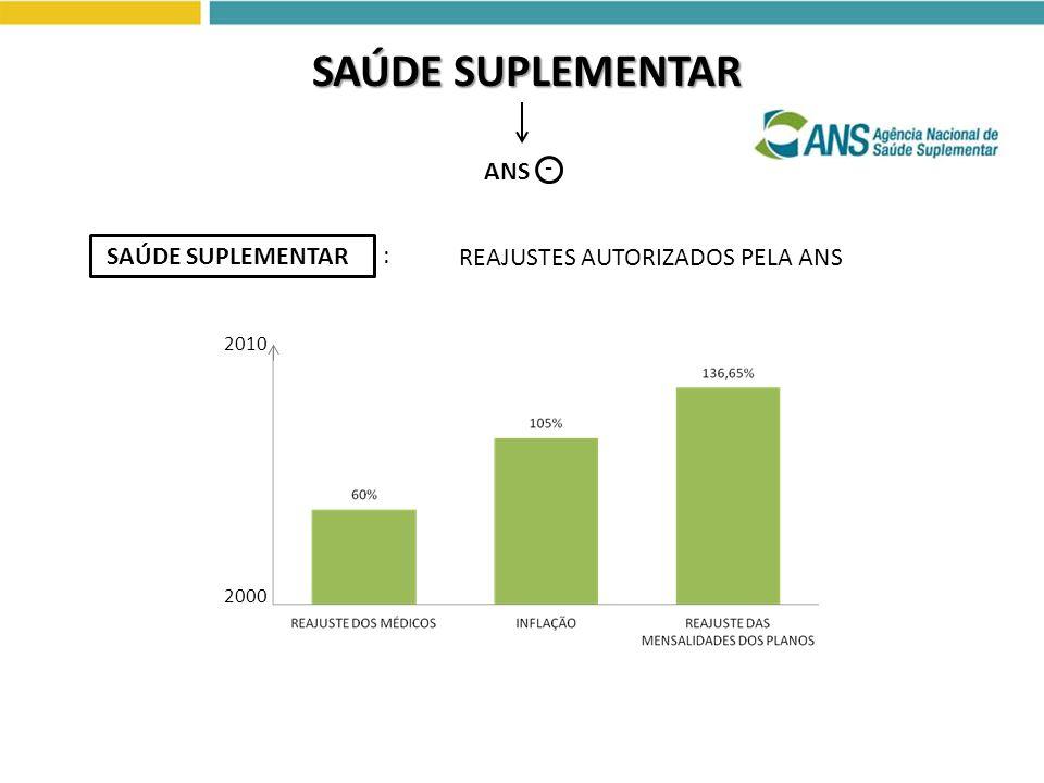 ANS SAÚDE SUPLEMENTAR - REAJUSTES AUTORIZADOS PELA ANS SAÚDE SUPLEMENTAR : 2010 2000