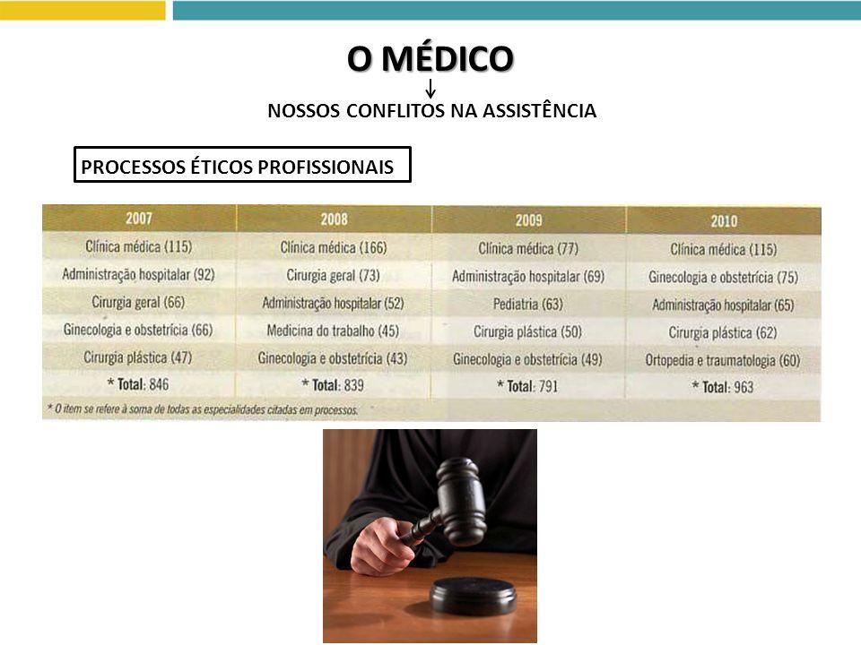 O MÉDICO PROCESSOS ÉTICOS PROFISSIONAIS NOSSOS CONFLITOS NA ASSISTÊNCIA