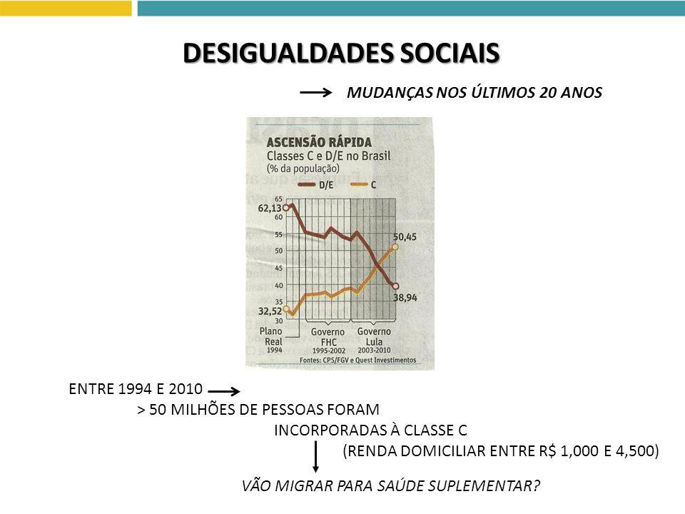 MUDANÇAS NOS ÚLTIMOS 20 ANOS ENTRE 1994 E 2010 > 50 MILHÕES DE PESSOAS FORAM INCORPORADAS À CLASSE C (RENDA DOMICILIAR ENTRE R$ 1,000 E 4,500) VÃO MIG
