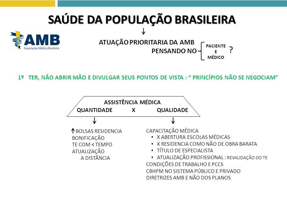 SAÚDE DA POPULAÇÃO BRASILEIRA ATUAÇÃO PRIORITARIA DA AMB PENSANDO NO PACIENTE E MÉDICO ? BOLSAS RESIDENCIA BONIFICAÇÃO TE COM < TEMPO ATUALIZAÇÃO A DI