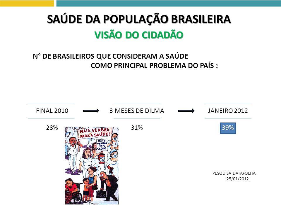 N° DE BRASILEIROS QUE CONSIDERAM A SAÚDE : COMO PRINCIPAL PROBLEMA DO PAÍS : FINAL 2010 28% 3 MESES DE DILMA 31% 39% JANEIRO 2012 39% PESQUISA DATAFOL