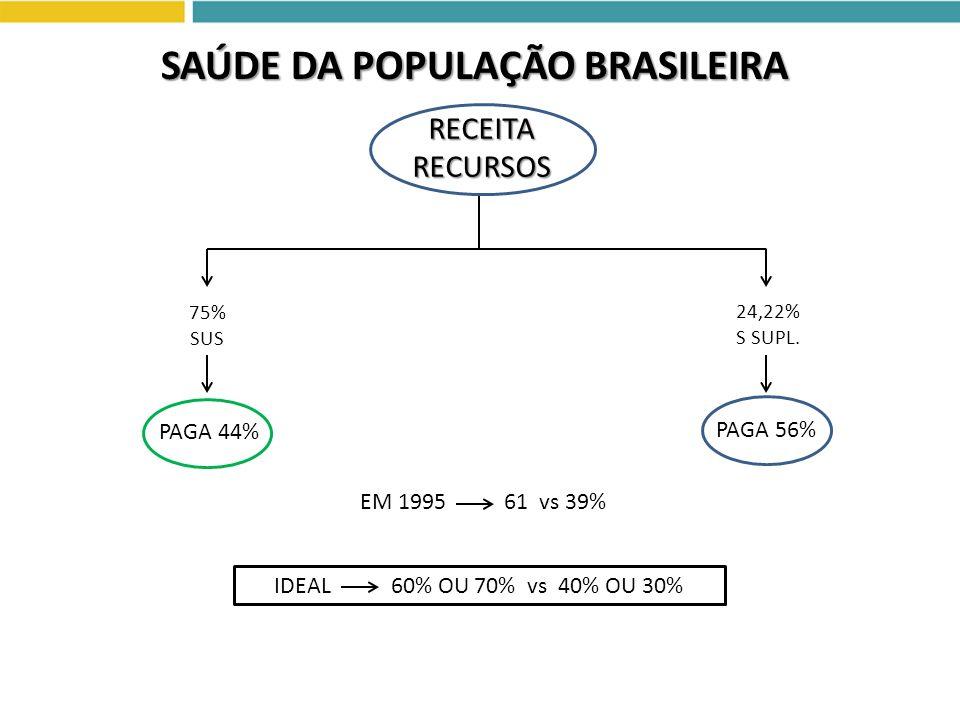 GASTO TOTAL COM SAÚDE EM RELAÇÃO AO PIB 8,4% A 8,8% DO PIB (283,6 BI EM 2009) IDEAL 9,7% DE PAÍSES DESENVOLVIDOS SAÚDE DA POPULAÇÃO BRASILEIRA 75% SUS 24,22% S SUPL.RECEITARECURSOS QUANDO