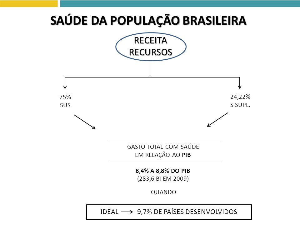 GASTO TOTAL COM SAÚDE EM RELAÇÃO AO PIB 8,4% A 8,8% DO PIB (283,6 BI EM 2009) IDEAL 9,7% DE PAÍSES DESENVOLVIDOS SAÚDE DA POPULAÇÃO BRASILEIRA 75% SUS
