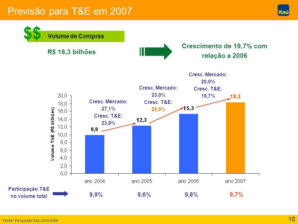 10 Previsão para T&E em 2007 Volume de Compras $$ R$ 18,3 bilhões Crescimento de 19,7% com relação a 2006 Participação T&E no volume total 9,9%9,6%9,8