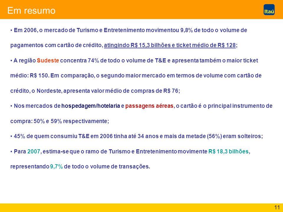 11 Em resumo Em 2006, o mercado de Turismo e Entretenimento movimentou 9,8% de todo o volume de pagamentos com cartão de crédito, atingindo R$ 15,3 bi