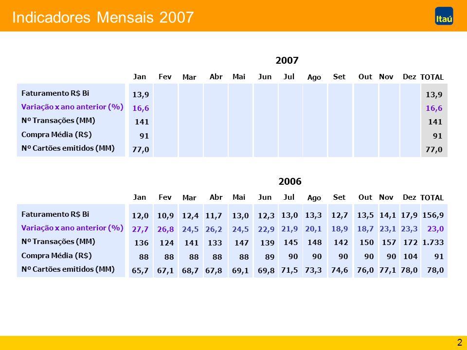 3 Indicadores Mensais 2007 Faturamento R$ Bi Variação x ano anterior (%) Nº Transações (MM) Compra Média (R$) Nº Cartões emitidos (MM) 2006 JanFev Mar Abr Mai JulJun Ago Set OutDezNov TOTAL 156,9 23,0 1.733 91 78,0 Faturamento R$ Bi Variação x ano anterior (%) Nº Transações (MM) Compra Média (R$) Nº Cartões emitidos (MM) 159,4 24,9 1.780 91 76,6 12,0 27,7 136 88 65,7 10,9 26,8 124 88 67,1 12,4 24,5 141 88 68,7 11,7 26,2 133 88 67,8 13,0 24,5 147 88 69,1 12,7 26,3 143 89 69,8 13,4 25,2 149 90 70,6 13,7 23,2 152 90 71,3 13,0 21,9 144 90 72,5 14,0 23,4 156 90 73,7 14,5 26,2 161 90 75,1 18,1 25,3 174 104 76,6 Revisado Anterior Revisão da previsão do crescimento do PIB 2006: 3,2% Revisões da previsão do crescimento do PIB 2006: 2,86% 2,76% 2,74% Previsão do crescimento do PIB 2006: 3,5% 12,0 27,7 136 88 65,7 10,9 26,8 124 88 67,1 12,4 24,5 141 88 68,7 11,7 26,2 133 88 67,8 13,0 24,5 147 88 69,1 12,3 22,9 139 89 69,8 13,3 20,1 148 90 73,3 12,7 18,9 142 90 74,6 13,5 18,7 150 90 76,0 14,1 23,1 157 90 77,1 17,9 23,3 172 104 78,0 13,0 21,9 145 90 71,5