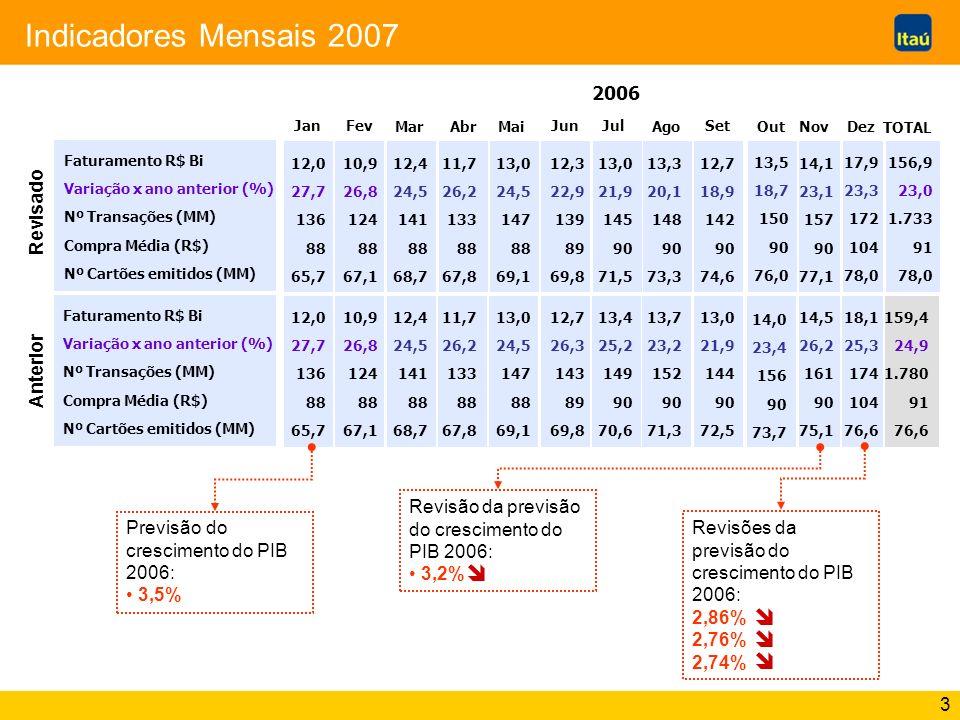 3 Indicadores Mensais 2007 Faturamento R$ Bi Variação x ano anterior (%) Nº Transações (MM) Compra Média (R$) Nº Cartões emitidos (MM) 2006 JanFev Mar