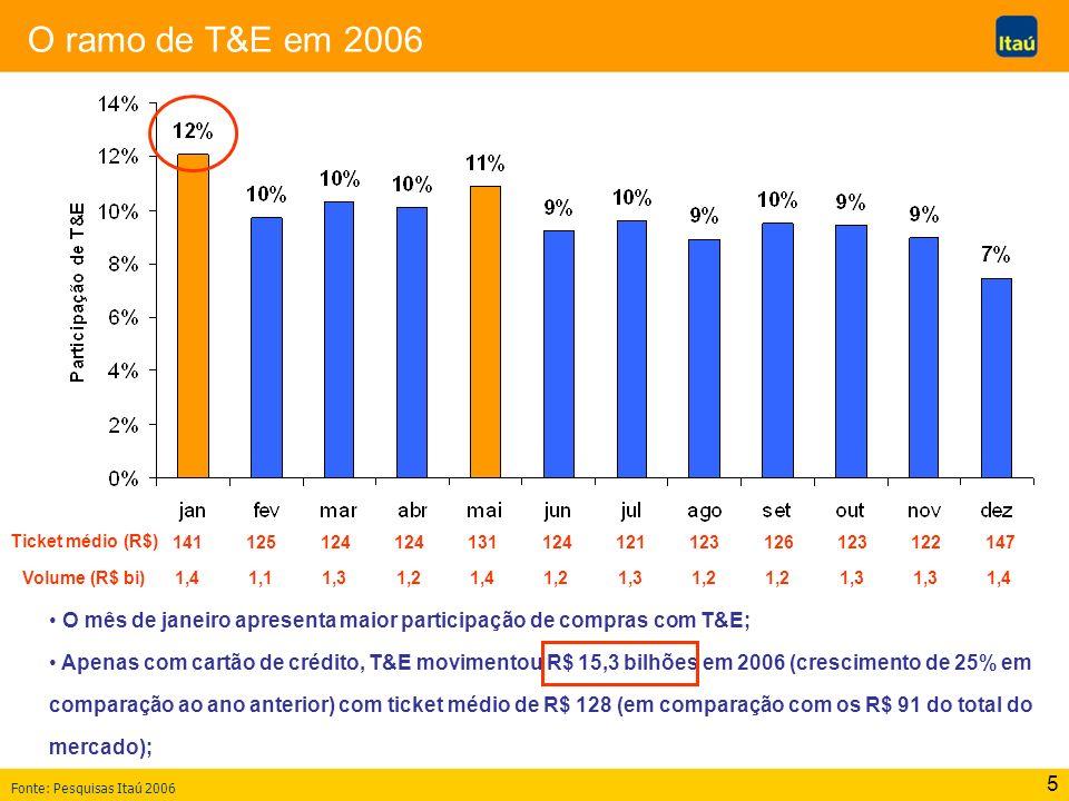 5 O ramo de T&E em 2006 Ticket médio (R$) 141125124 131124121123126123122147 O mês de janeiro apresenta maior participação de compras com T&E; Apenas