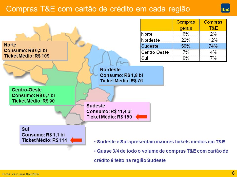 6 Compras T&E com cartão de crédito em cada região Norte Consumo: R$ 0,3 bi Ticket Médio: R$ 109 Norte Consumo: R$ 0,3 bi Ticket Médio: R$ 109 Nordest