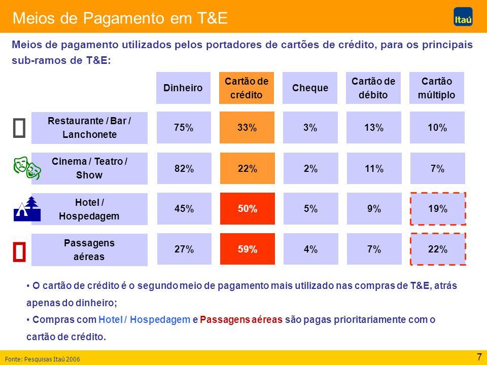 7 Meios de Pagamento em T&E Restaurante / Bar / Lanchonete Fonte: Pesquisas Itaú 2006 Cinema / Teatro / Show Hotel / Hospedagem Passagens aéreas Dinhe
