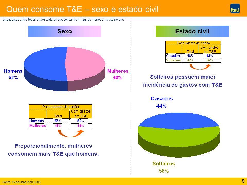 8 Quem consome T&E – sexo e estado civil Estado civilSexo Proporcionalmente, mulheres consomem mais T&E que homens. Solteiros possuem maior incidência