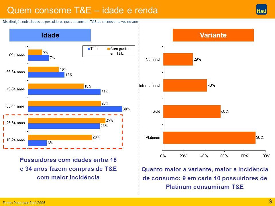 9 Quem consome T&E – idade e renda Fonte: Pesquisas Itaú 2006 VarianteIdade Quanto maior a variante, maior a incidência de consumo: 9 em cada 10 possu